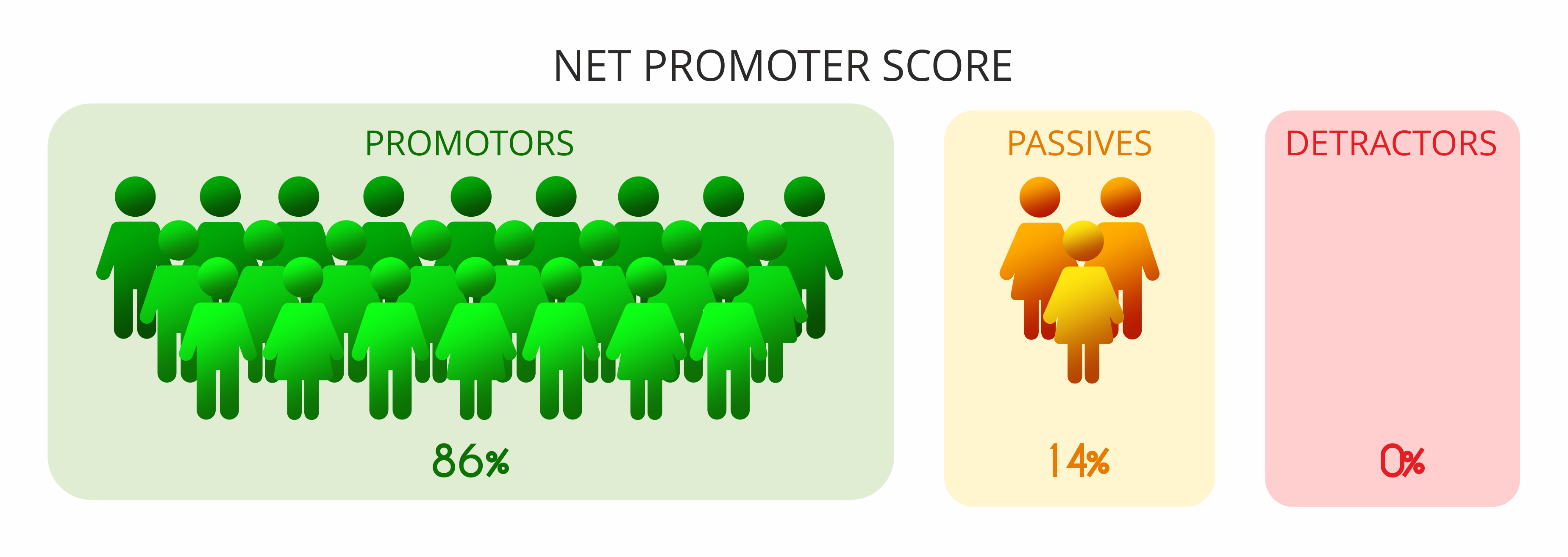 Net Promoter Score for Webcon BPS: 86. Much above the average for branch