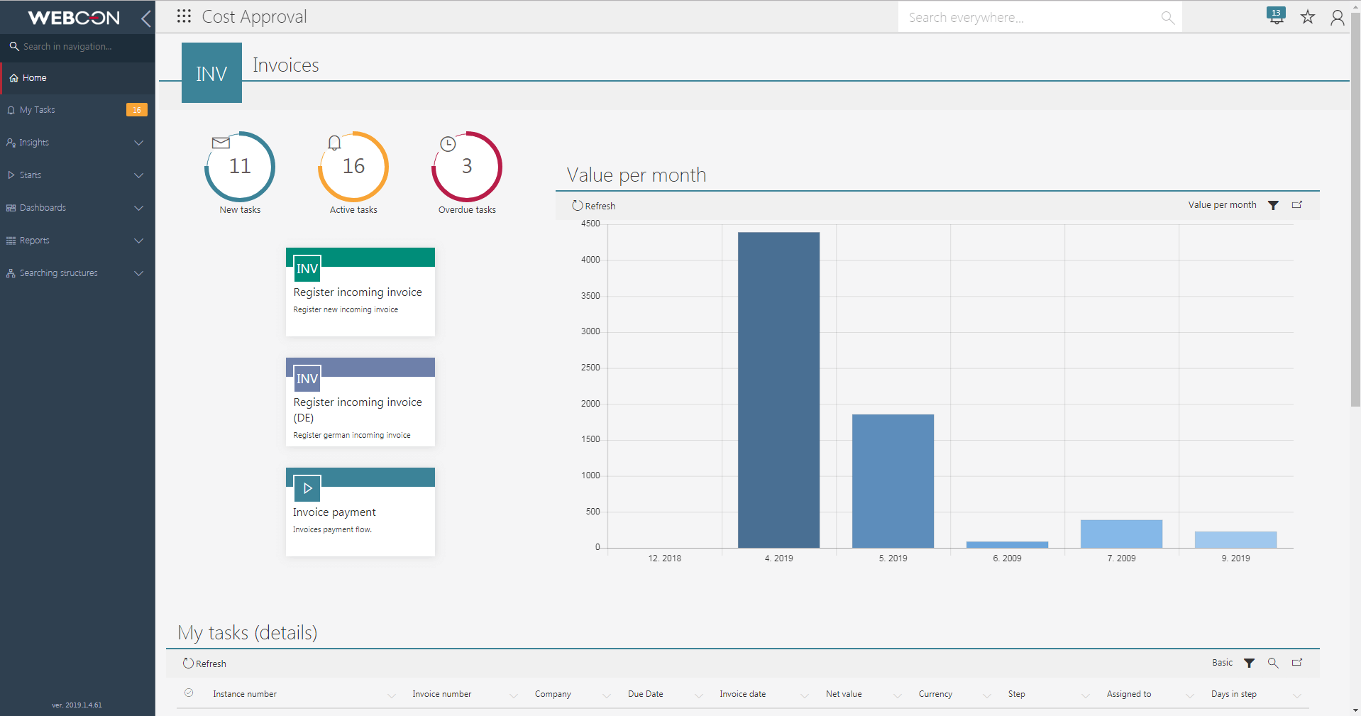 Electronic cost invoice workflow in WEBCON BPS dashboard