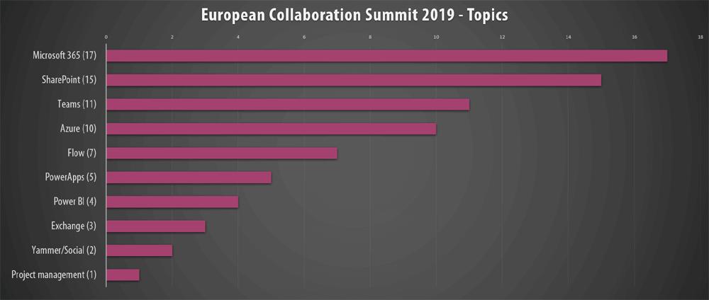 European Collaboration Summit 2019 topics