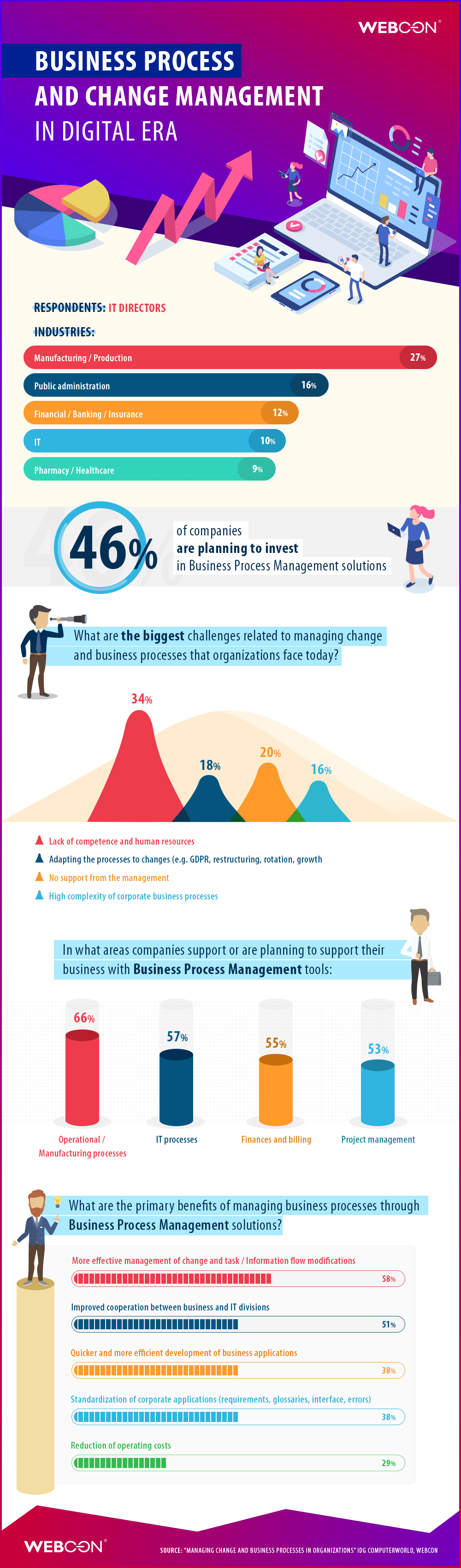 WEBCON Business Process Change Management infographic