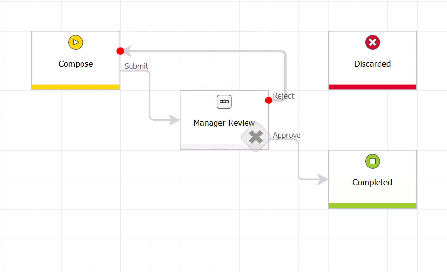 Workflow Management Systemen workflow diagrams