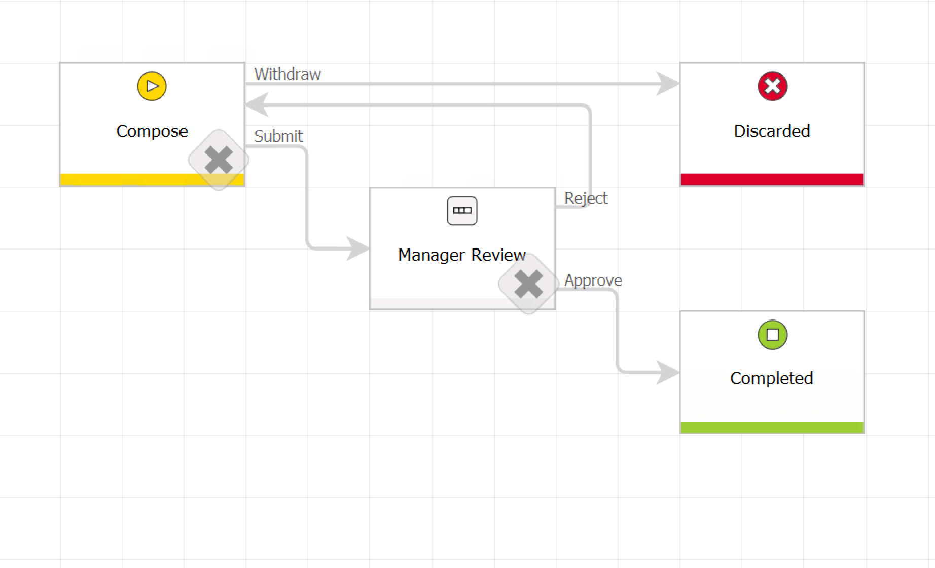 Workflowmanagement Software workflow diagrams