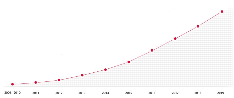 webcon wzrost liczby klientów wykres
