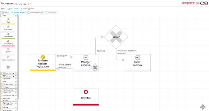 Prozess management