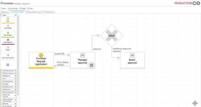 Prozessmanagement methoden